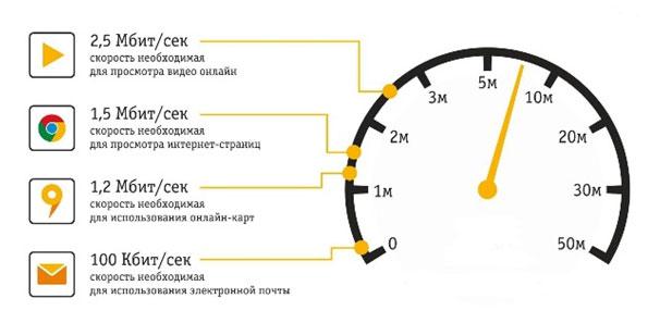 показатели скорости для просмотра видео, соцсетей