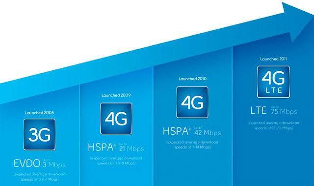 поколения 4G