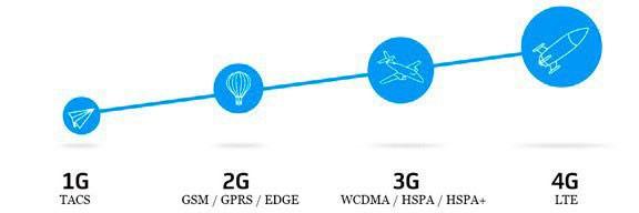 разница в скорости 3g и 4g
